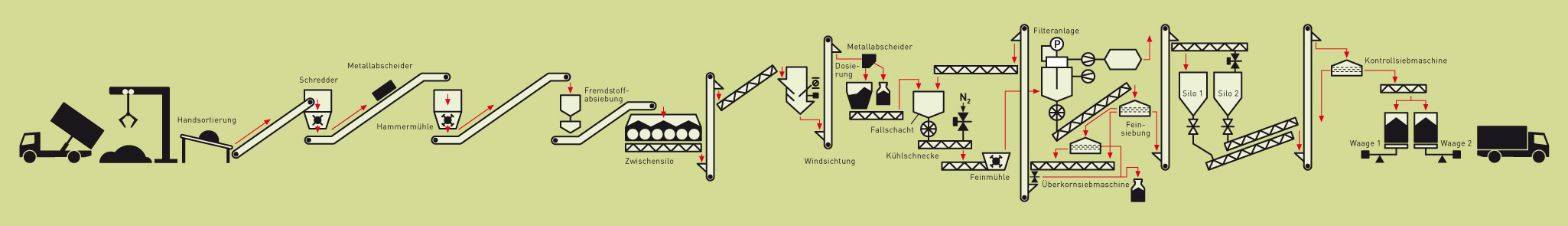 FOTOBODEN™ PVC Recycling Verfahren