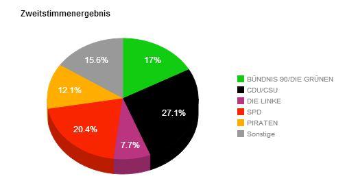 Stimmenergebnis U Bundestagswahl
