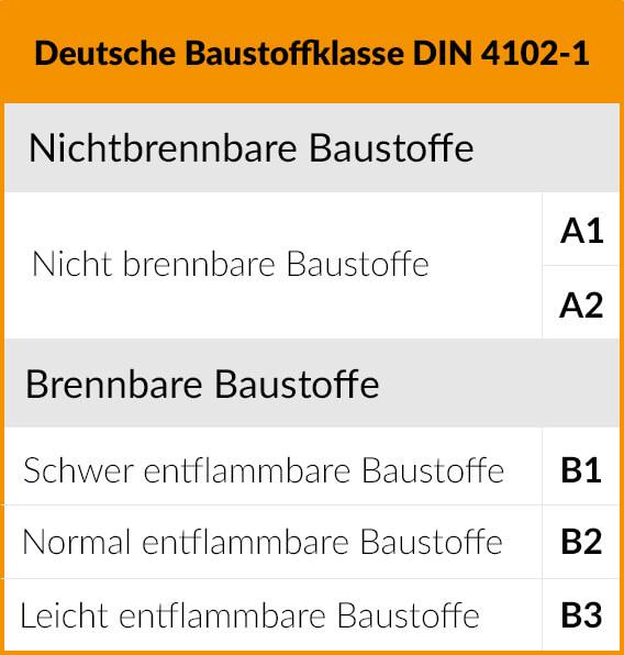 Deutsche Baustoffklasse DIN 4102-1