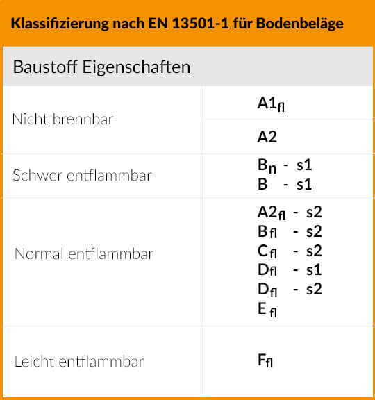 Klassifizierung nach EN 13501-1 für Bodenbeläge